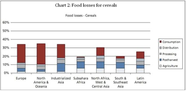 Stop Food Wastage